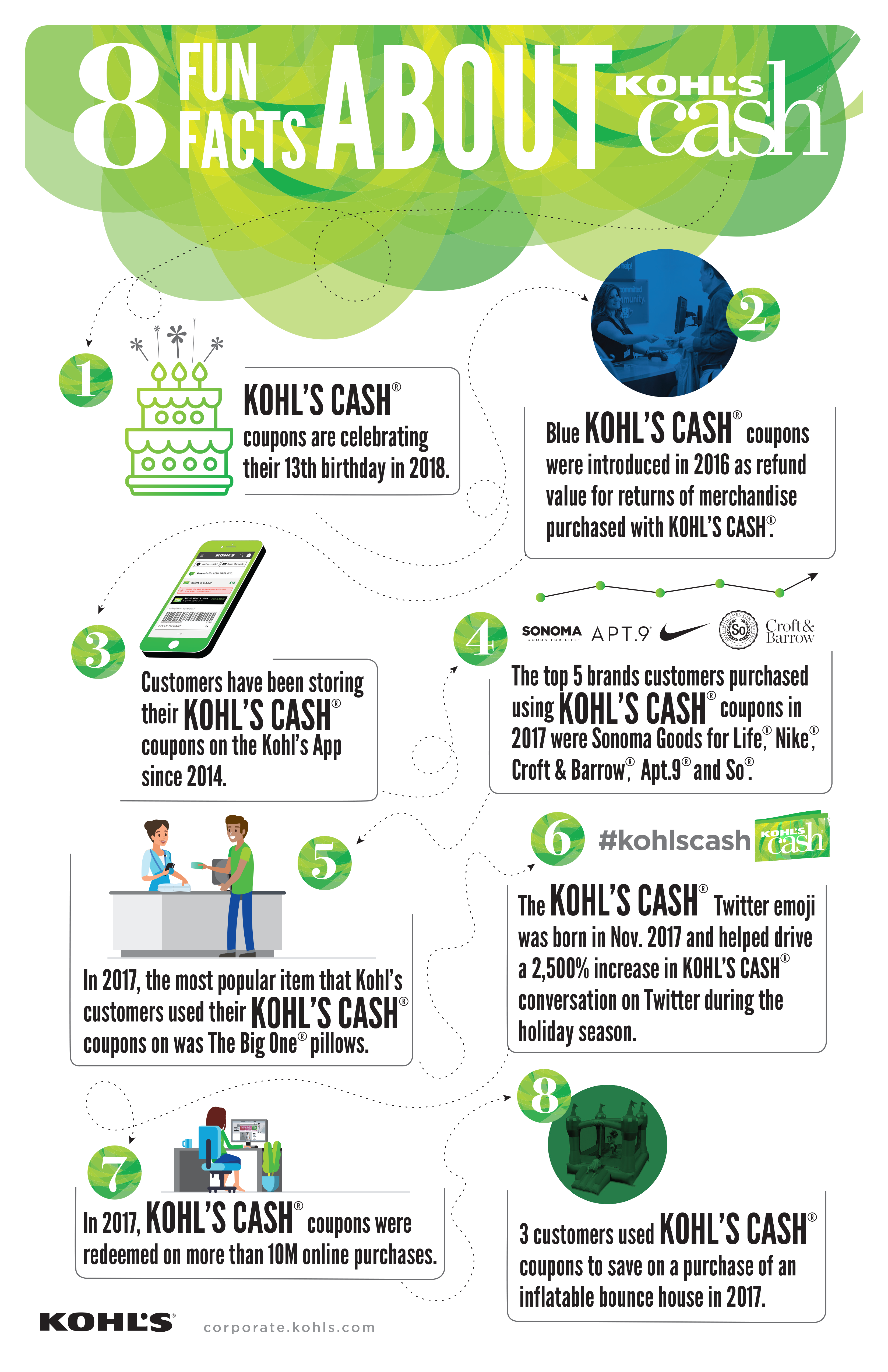 eight fun facts about kohl's cash®